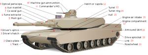A tank felépítése