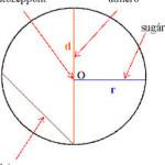 A kör részei